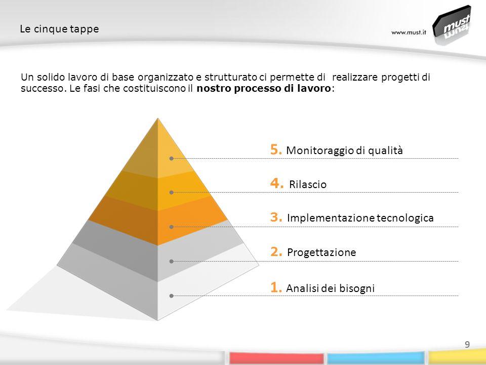 Le cinque tappe 9 1. Analisi dei bisogni Un solido lavoro di base organizzato e strutturato ci permette di realizzare progetti di successo. Le fasi ch