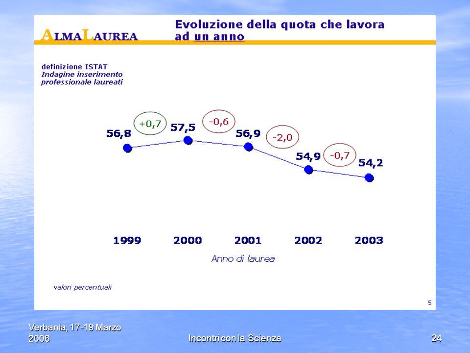 Verbania, 17-19 Marzo 2006Incontri con la Scienza24