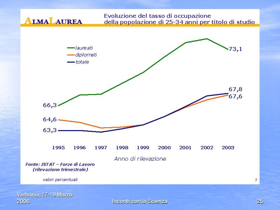 Verbania, 17-19 Marzo 2006Incontri con la Scienza25