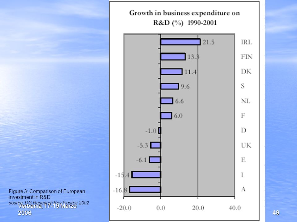 Verbania, 17-19 Marzo 2006Incontri con la Scienza49 Figure 3: Comparison of European investment in R&D source: DG Research Key Figures 2002