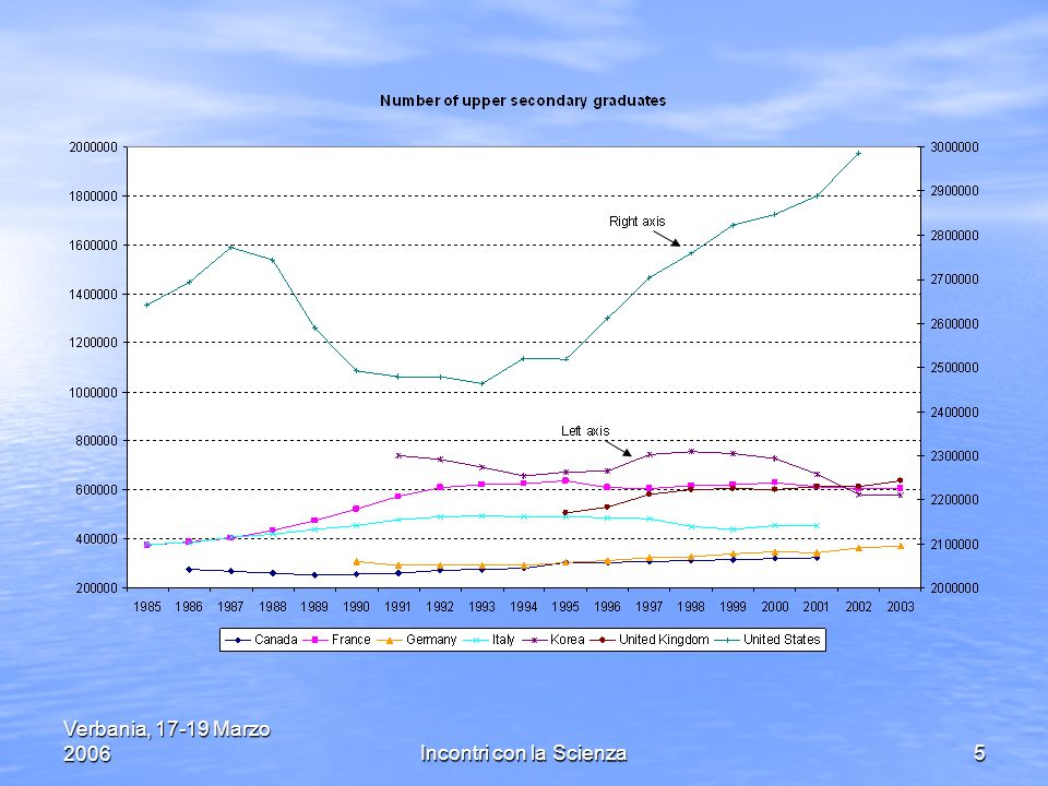 Verbania, 17-19 Marzo 2006Incontri con la Scienza26 Secondo le statistiche di Almalaurea le materie per le quali il Ministero ha fatto una politica di sostegno (Chimica, Fisica e Matematica) sono in miglioramento ma il livello complessivo occupazionale è in diminuzione.