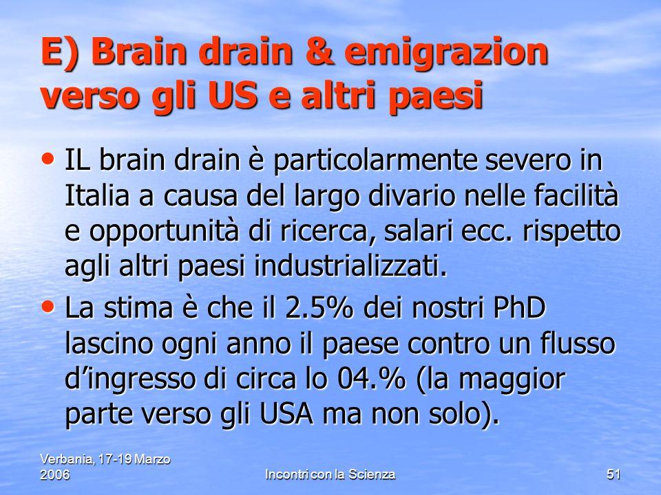 Verbania, 17-19 Marzo 2006Incontri con la Scienza51 E) Brain drain & emigrazion verso gli US e altri paesi IL brain drain è particolarmente severo in Italia a causa del largo divario nelle facilità e opportunità di ricerca, salari ecc.