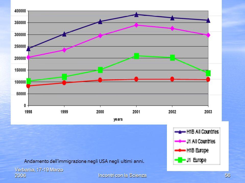 Verbania, 17-19 Marzo 2006Incontri con la Scienza56 Andamento dellimmigrazione negli USA negli ultimi anni.