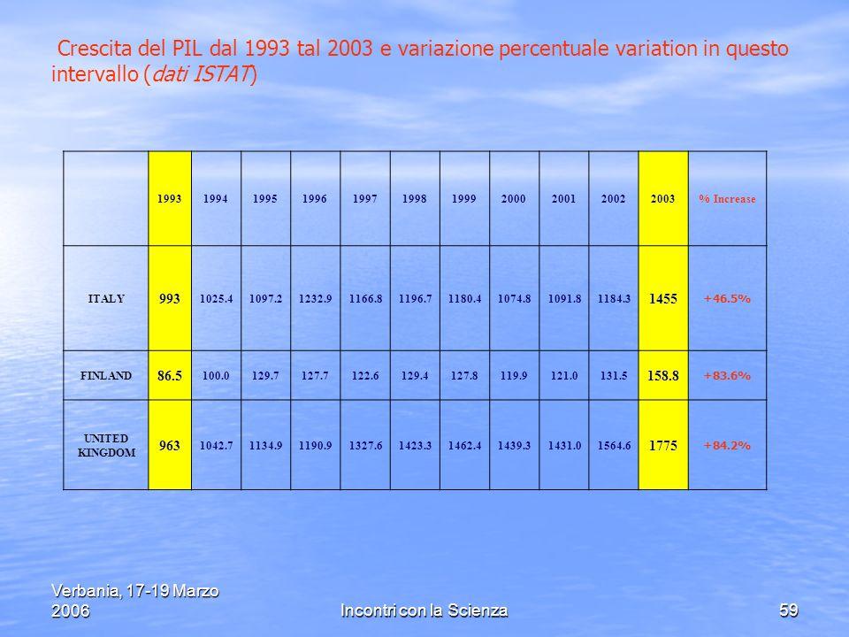 Verbania, 17-19 Marzo 2006Incontri con la Scienza59 Crescita del PIL dal 1993 tal 2003 e variazione percentuale variation in questo intervallo (dati ISTAT) 19931994199519961997199819992000200120022003% Increase ITALY 993 1025.41097.21232.91166.81196.71180.41074.81091.81184.3 1455 +46.5% FINLAND 86.5 100.0129.7127.7122.6129.4127.8119.9121.0131.5 158.8 +83.6% UNITED KINGDOM 963 1042.71134.91190.91327.61423.31462.41439.31431.01564.6 1775 +84.2%