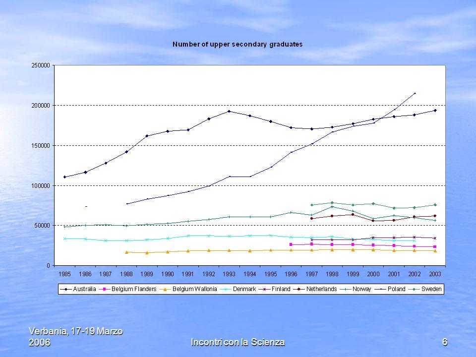 Verbania, 17-19 Marzo 2006Incontri con la Scienza27 Dati preliminari di Almalaurea (gennaio 2006): Dati preliminari di Almalaurea (gennaio 2006): il tasso di occupazione dei laureati in Fisica e in Chimica ad un anno dalla laurea risulta il più elevato (80 %) per il gruppo Scientifico (73%) che va meglio rispetto al complesso di tutti i laureati (68,5%).