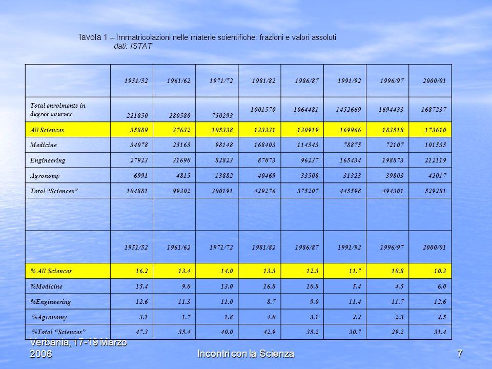 Verbania, 17-19 Marzo 2006Incontri con la Scienza48 Oltre ad essere troppo pochi, i ricercatori italiani, son molto svantaggiati quanto a stipendi (soprattutto allinizio della carriera con meno della metà della media degli altri paesi OCSE) ma, come abbiamo visto anche come qualità di lavoro.