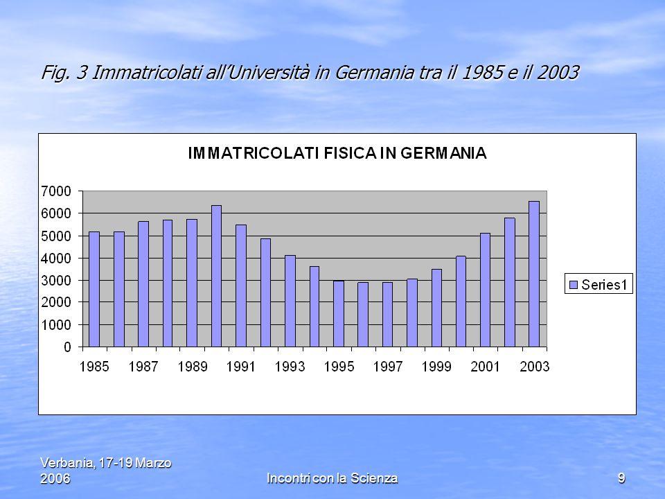 Verbania, 17-19 Marzo 2006Incontri con la Scienza40 D) Il caso speciale dellItalia Quasi tutti i parametri di valutazione della ricerca scientifica sono peggiori in Italia rispetto agli altri paesi OCSE: Quasi tutti i parametri di valutazione della ricerca scientifica sono peggiori in Italia rispetto agli altri paesi OCSE: a) troppo pochi laureati e PhD, troppo pochi ricercatori (anche se molto attivi), pochi brevetti, salari troppo bassi – b) R&D non competitiva (specialmente bassi gli investimenti nel settore privato) – c) troppo autoreferenziale lAccademia in Italia