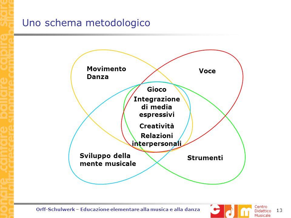 Centro Didattico Musicale Orff-Schulwerk – Educazione elementare alla musica e alla danza 13 Uno schema metodologico Movimento Danza Voce Strumenti Sviluppo della mente musicale Gioco Integrazione di media espressivi Creatività Relazioni interpersonali