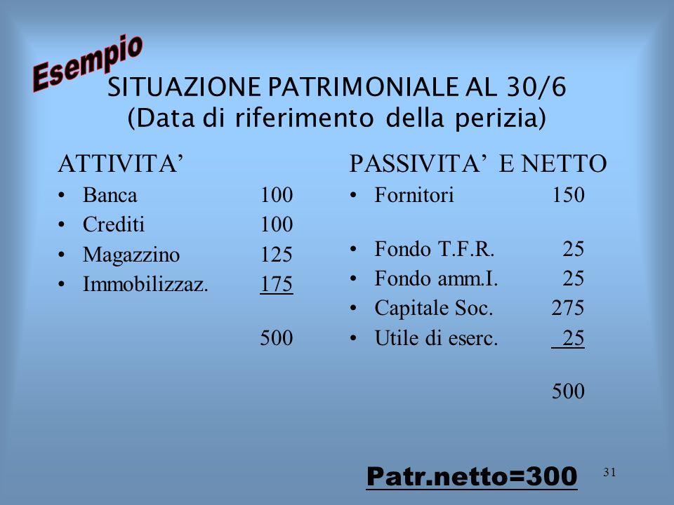 31 SITUAZIONE PATRIMONIALE AL 30/6 (Data di riferimento della perizia) ATTIVITA Banca 100 Crediti100 Magazzino125 Immobilizzaz.175 500 PASSIVITA E NET