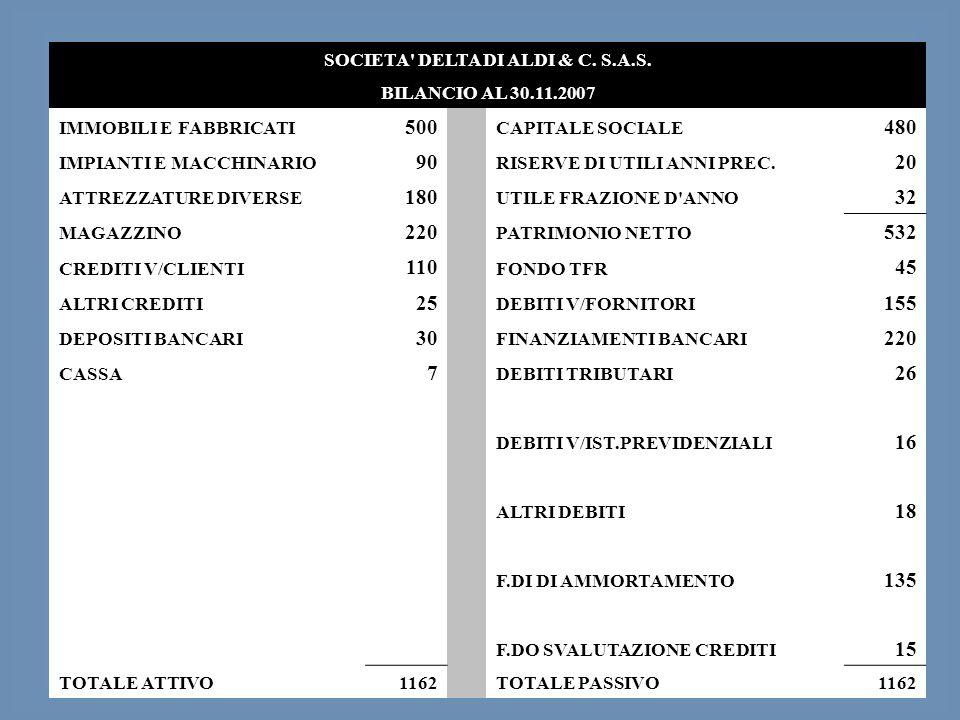 57 SOCIETA' DELTA DI ALDI & C. S.A.S. BILANCIO AL 30.11.2007 IMMOBILI E FABBRICATI 500 CAPITALE SOCIALE 480 IMPIANTI E MACCHINARIO 90 RISERVE DI UTILI