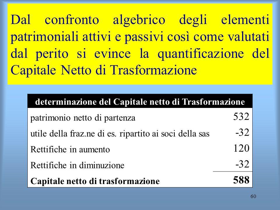 60 Dal confronto algebrico degli elementi patrimoniali attivi e passivi così come valutati dal perito si evince la quantificazione del Capitale Netto