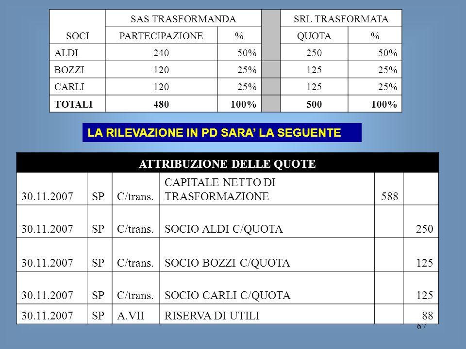 67 SOCI SAS TRASFORMANDA SRL TRASFORMATA PARTECIPAZIONE% QUOTA% ALDI24050% 25050% BOZZI12025% 12525% CARLI12025% 12525% TOTALI480100% 500100% ATTRIBUZ
