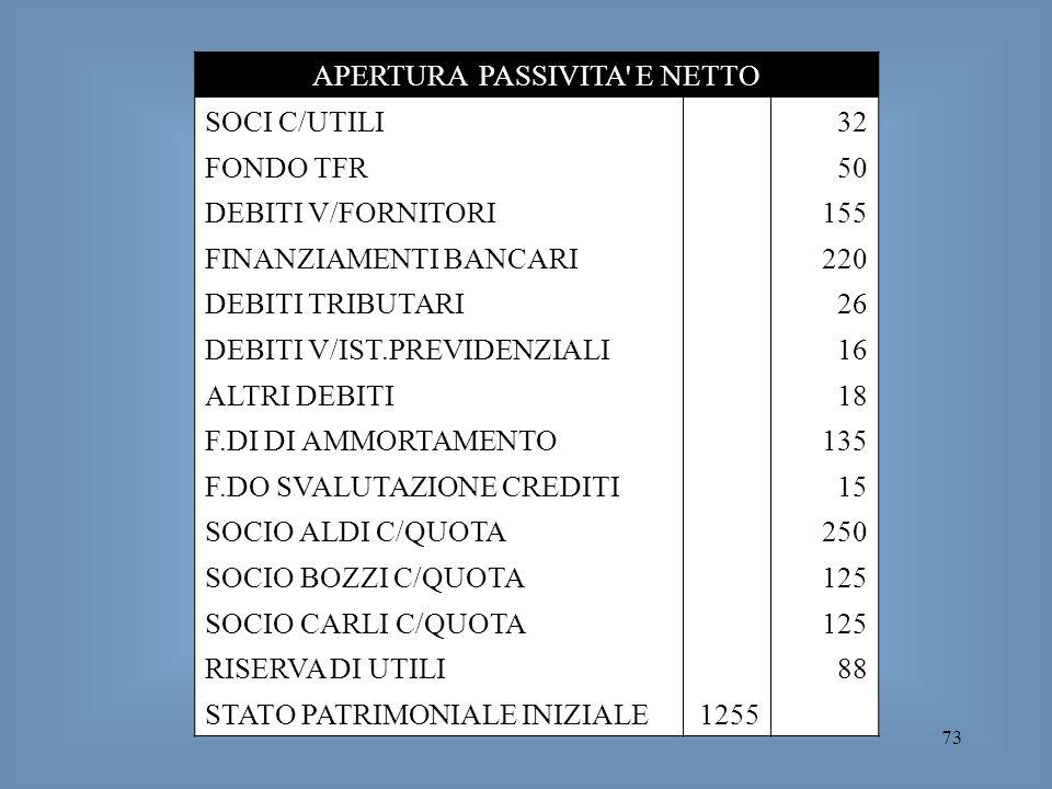 73 APERTURA PASSIVITA' E NETTO SOCI C/UTILI32 FONDO TFR50 DEBITI V/FORNITORI155 FINANZIAMENTI BANCARI220 DEBITI TRIBUTARI26 DEBITI V/IST.PREVIDENZIALI