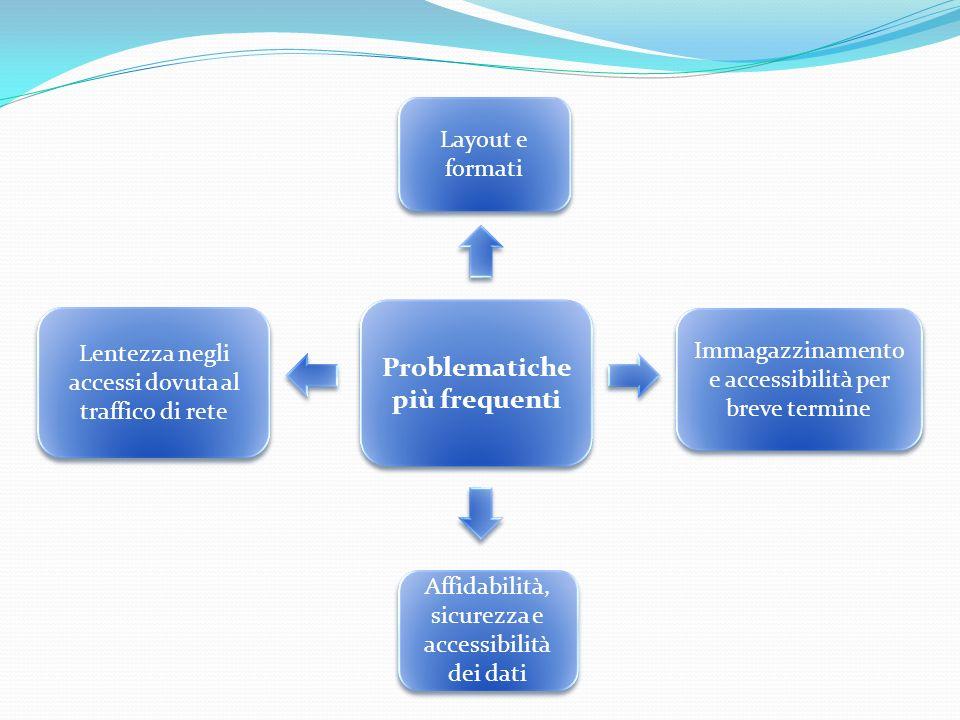 Problematiche più frequenti Problematiche più frequenti Layout e formati Immagazzinamento e accessibilità per breve termine Affidabilità, sicurezza e