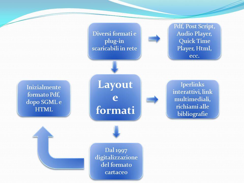 Layout e formati Layout e formati Diversi formati e plug-in scaricabili in rete Iperlinks interattivi, link multimediali, richiami alle bibliografie Dal 1997 digitalizzazione del formato cartaceo Inizialmente formato Pdf, dopo SGML e HTML Pdf, Post Script, Audio Player, Quick Time Player, Html, ecc.
