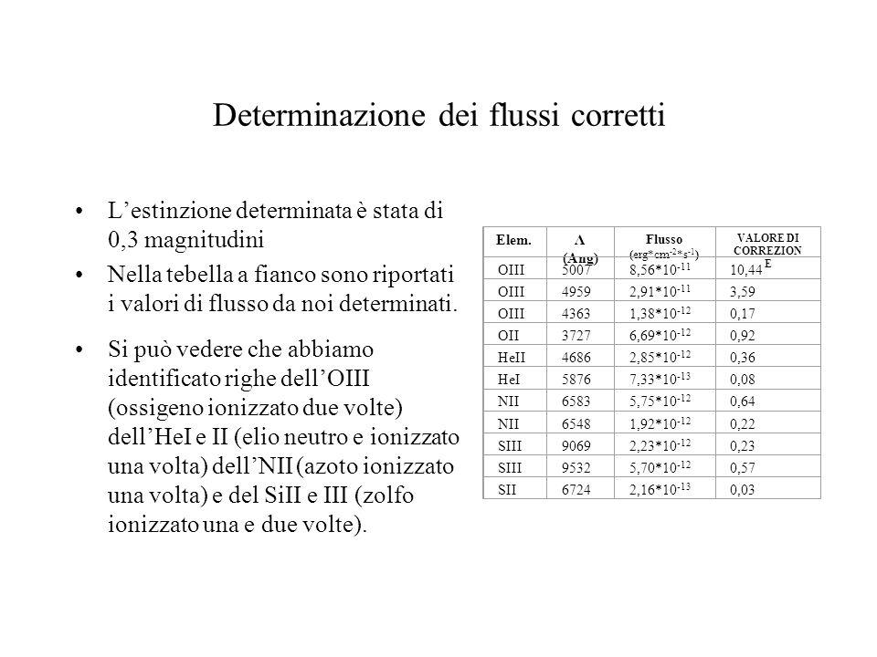 Determinazione dei flussi corretti Lestinzione determinata è stata di 0,3 magnitudini Nella tebella a fianco sono riportati i valori di flusso da noi determinati.