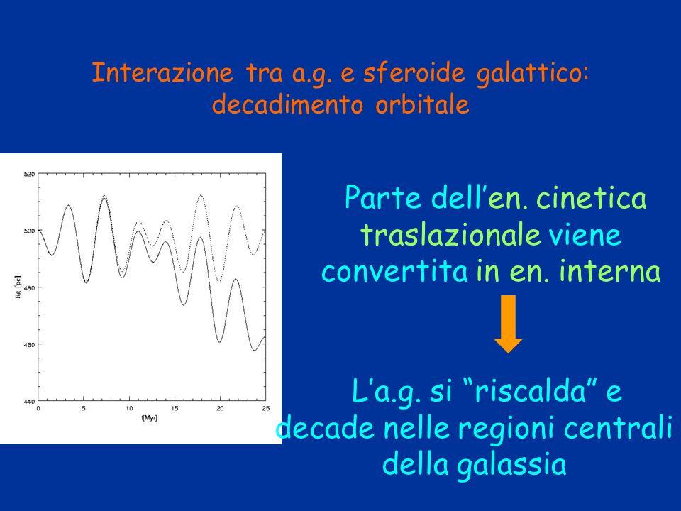 Interazione tra a.g. e sferoide galattico: decadimento orbitale Parte dellen. cinetica traslazionale viene convertita in en. interna La.g. si riscalda