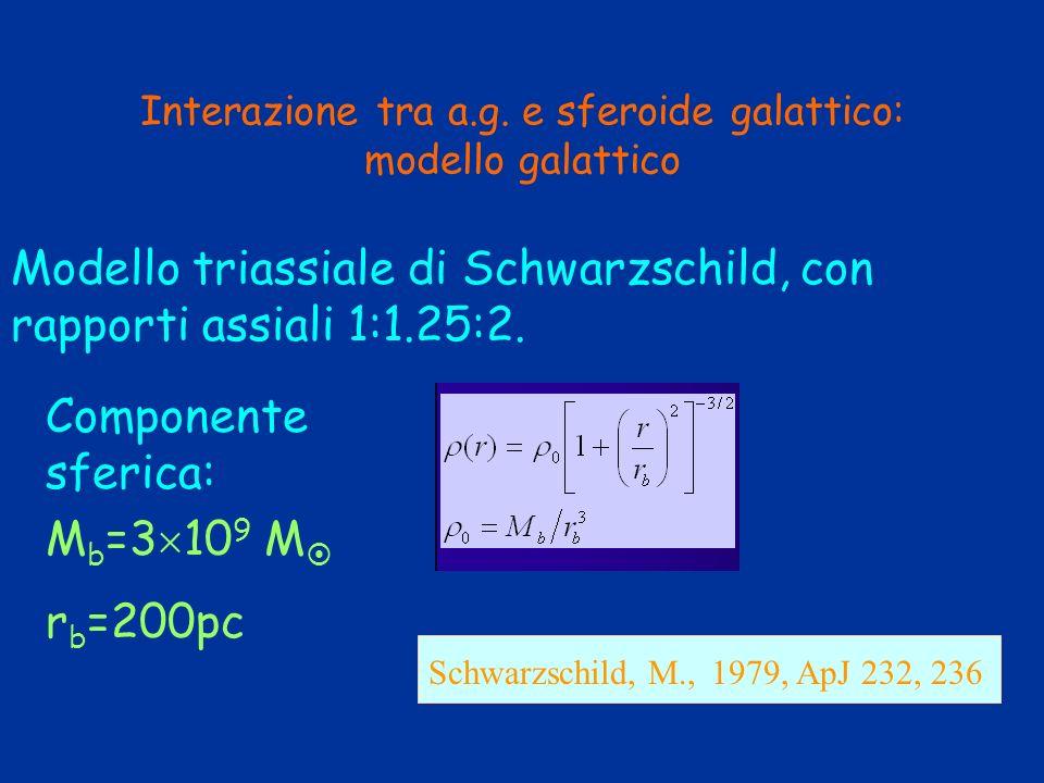 Interazione tra a.g. e sferoide galattico: modello galattico Modello triassiale di Schwarzschild, con rapporti assiali 1:1.25:2. M b =3 10 9 M r b =20