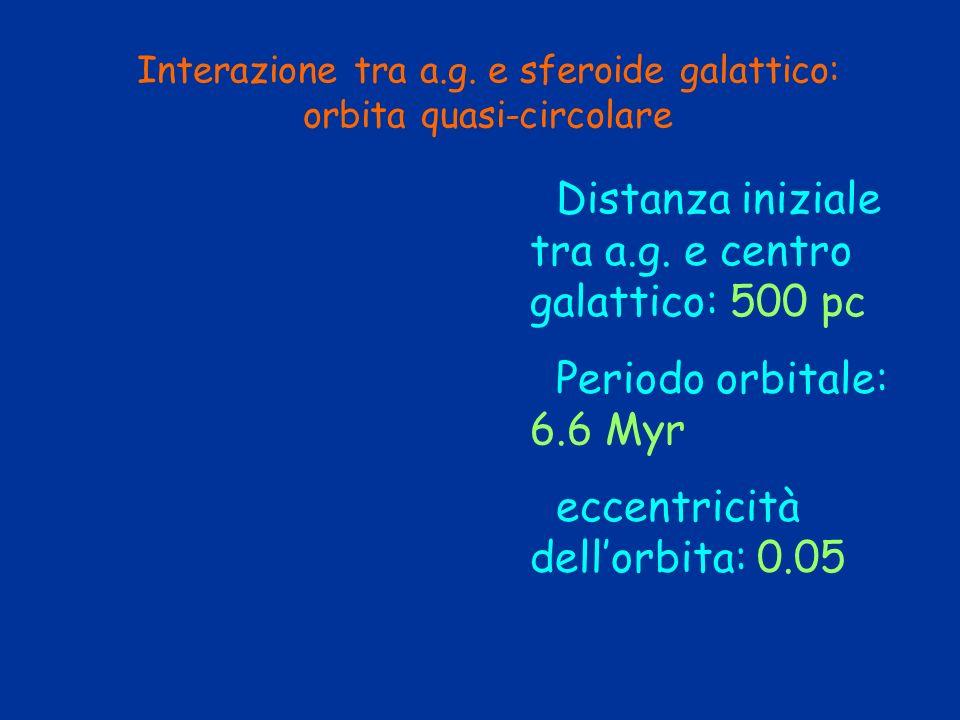 Interazione tra a.g. e sferoide galattico: orbita quasi-circolare Distanza iniziale tra a.g. e centro galattico: 500 pc Periodo orbitale: 6.6 Myr ecce
