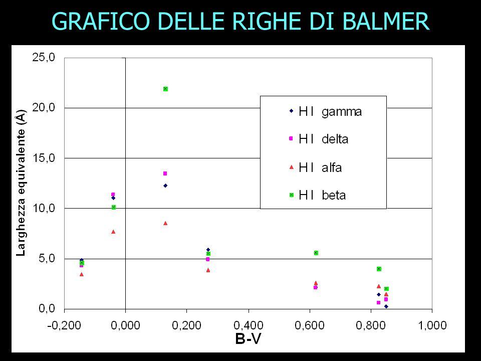 GRAFICO DELLE RIGHE DI BALMER