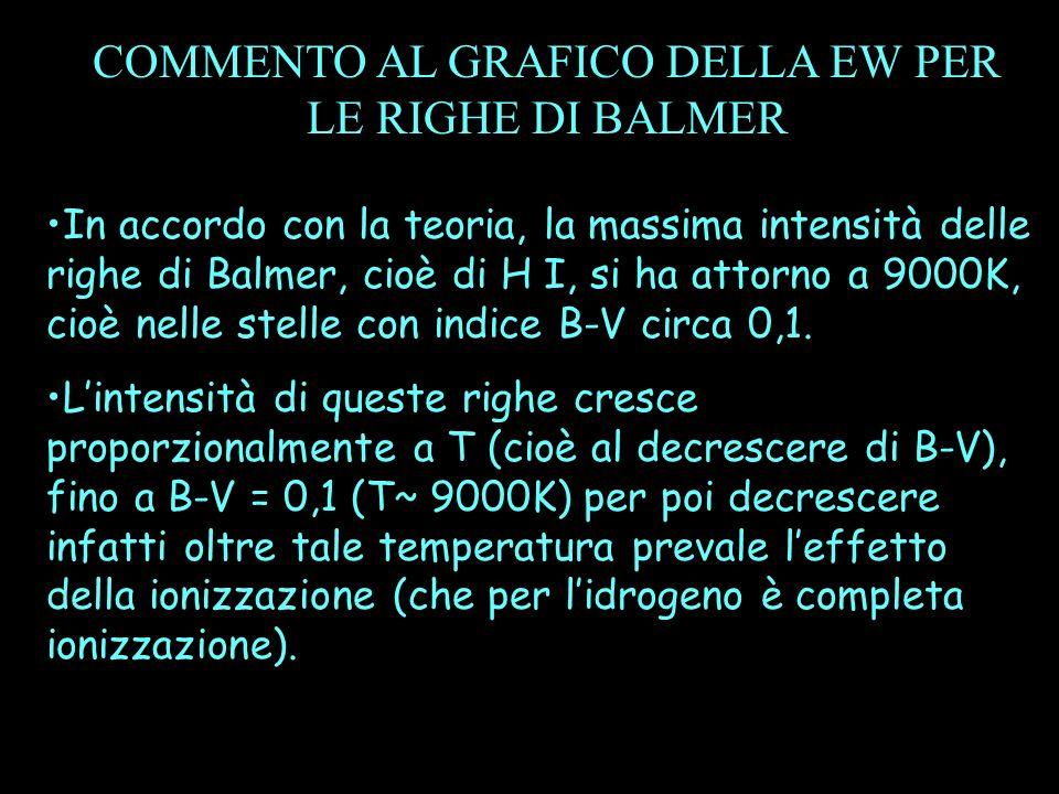 In accordo con la teoria, la massima intensità delle righe di Balmer, cioè di H I, si ha attorno a 9000K, cioè nelle stelle con indice B-V circa 0,1.