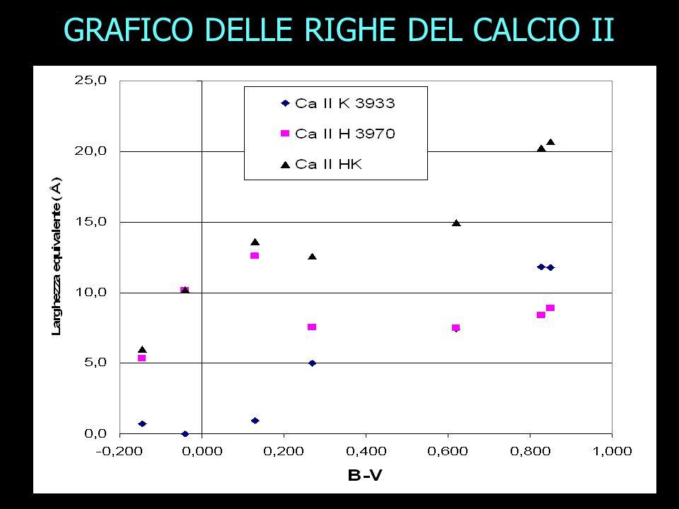 GRAFICO DELLE RIGHE DEL CALCIO II