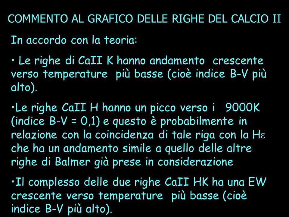 In accordo con la teoria: Le righe di CaII K hanno andamento crescente verso temperature più basse (cioè indice B-V più alto).