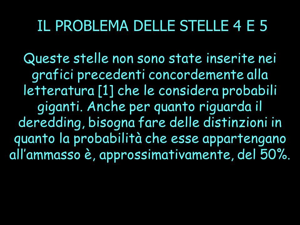IL PROBLEMA DELLE STELLE 4 E 5 Queste stelle non sono state inserite nei grafici precedenti concordemente alla letteratura [1] che le considera probabili giganti.