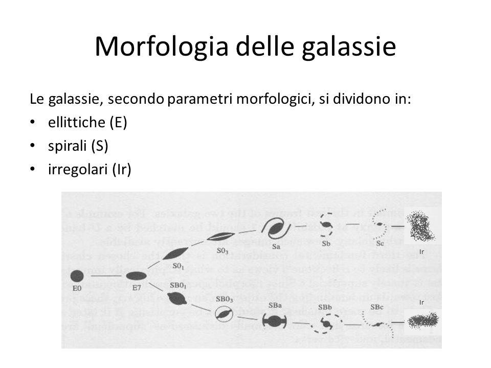 Morfologia delle galassie Le galassie, secondo parametri morfologici, si dividono in: ellittiche (E) spirali (S) irregolari (Ir) Ir