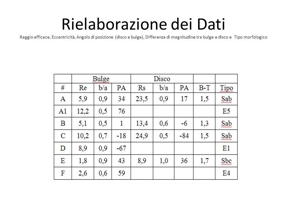 Rielaborazione dei Dati Raggio efficace, Eccentricità, Angolo di posizione (disco e bulge), Differenza di magnitudine tra bulge e disco e Tipo morfolo