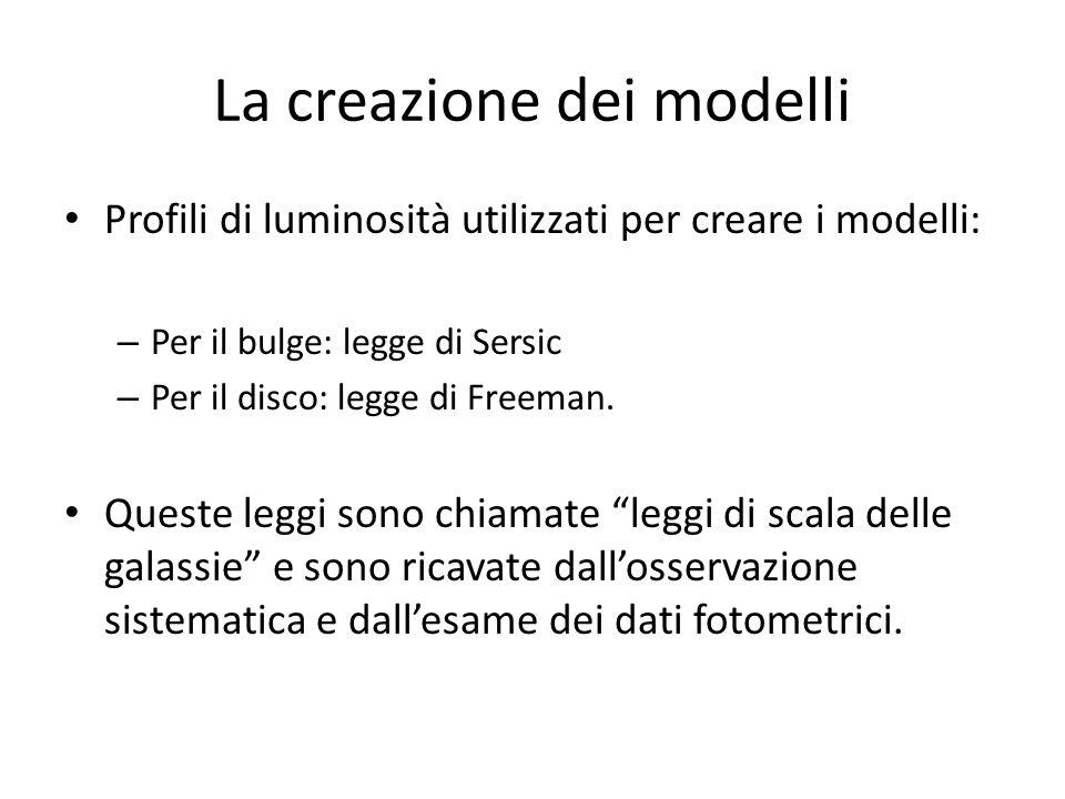 La creazione dei modelli Profili di luminosità utilizzati per creare i modelli: – Per il bulge: legge di Sersic – Per il disco: legge di Freeman. Ques