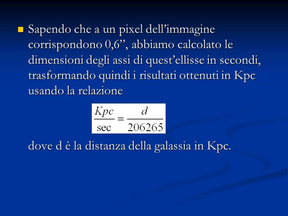 Sapendo che a un pixel dellimmagine corrispondono 0,6, abbiamo calcolato le dimensioni degli assi di questellisse in secondi, trasformando quindi i risultati ottenuti in Kpc usando la relazione Sapendo che a un pixel dellimmagine corrispondono 0,6, abbiamo calcolato le dimensioni degli assi di questellisse in secondi, trasformando quindi i risultati ottenuti in Kpc usando la relazione dove d è la distanza della galassia in Kpc.
