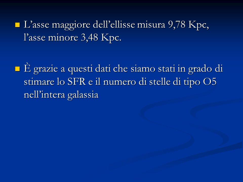 Lasse maggiore dellellisse misura 9,78 Kpc, lasse minore 3,48 Kpc.