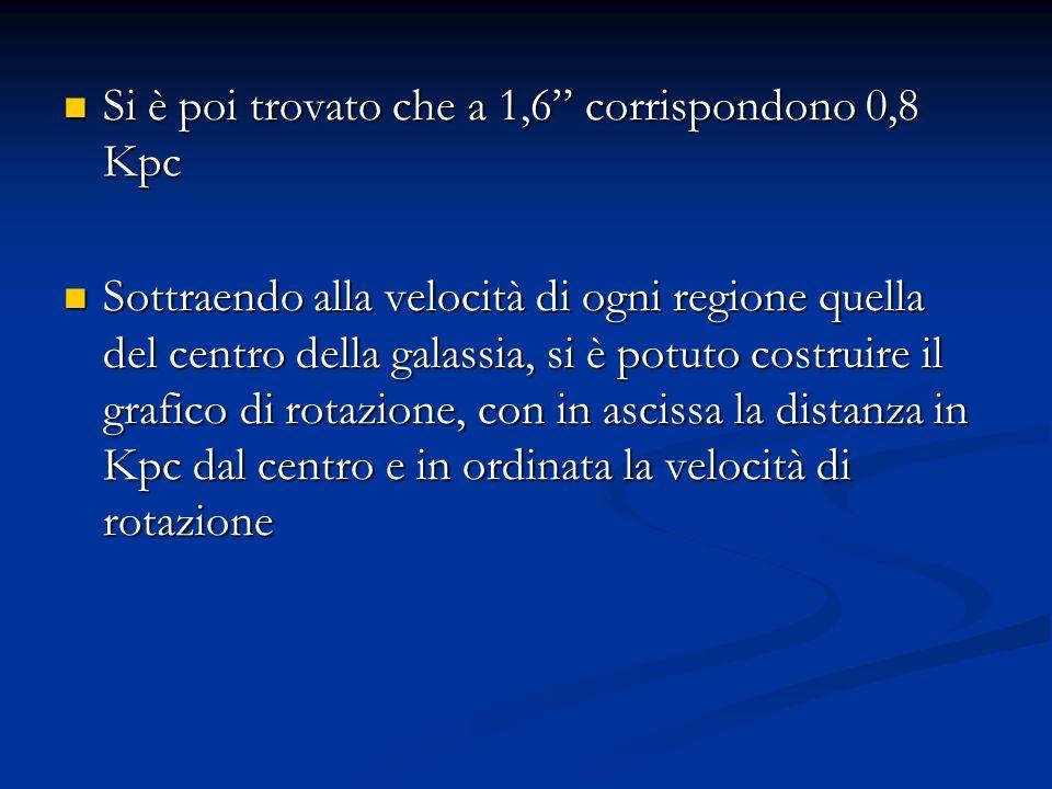 Si è poi trovato che a 1,6 corrispondono 0,8 Kpc Si è poi trovato che a 1,6 corrispondono 0,8 Kpc Sottraendo alla velocità di ogni regione quella del centro della galassia, si è potuto costruire il grafico di rotazione, con in ascissa la distanza in Kpc dal centro e in ordinata la velocità di rotazione Sottraendo alla velocità di ogni regione quella del centro della galassia, si è potuto costruire il grafico di rotazione, con in ascissa la distanza in Kpc dal centro e in ordinata la velocità di rotazione