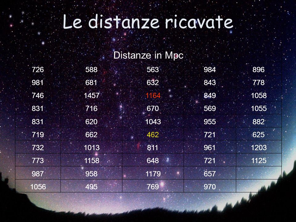 Le distanze ricavate Distanze in Mpc 726588563984896 981681632843778 746145711648491058 8317166705691055 8316201043955882 719662462721625 73210138119611203 77311586487211125 9879581179657 1056495769970