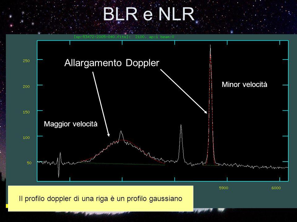 BLR e NLR Allargamento Doppler Maggior velocità Minor velocità Il profilo doppler di una riga è un profilo gaussiano