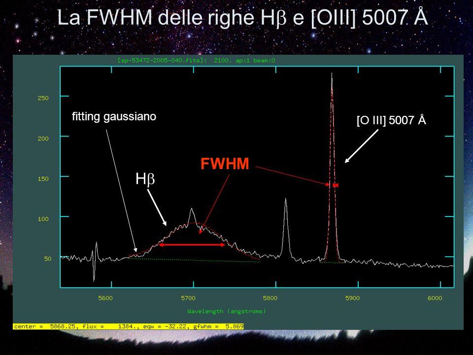 La FWHM delle righe H e [OIII] 5007 Å H [O III] 5007 Å FWHM fitting gaussiano