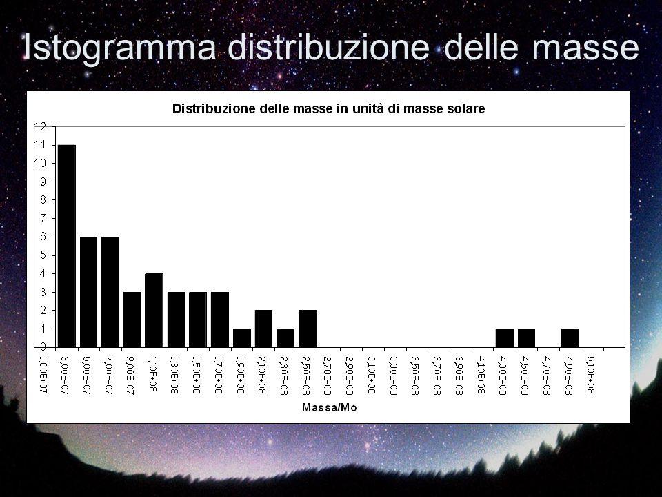 Istogramma distribuzione delle masse