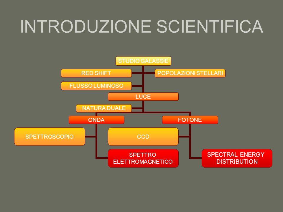 INTRODUZIONE SCIENTIFICA STUDIO GALASSIE LUCE ONDA SPETTRO ELETTROMAGNETICO SPETTROSCOPIO FOTONE SPECTRAL ENERGY DISTRIBUTION CCD NATURA DUALE RED SHI