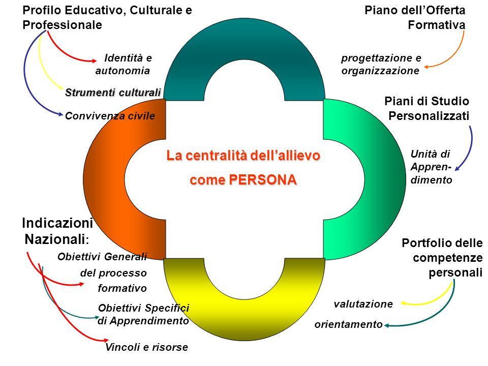 La centralità dellallievo come PERSONA Profilo Educativo, Culturale e Professionale Indicazioni Nazionali : Obiettivi Generali del processo formativo