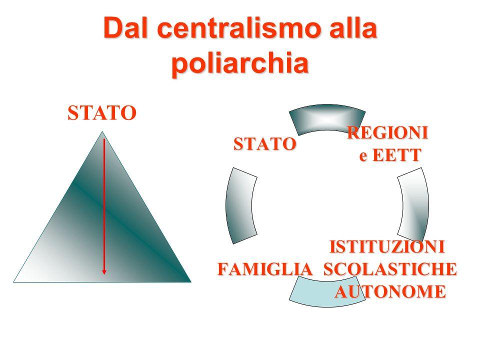 Dal centralismo alla poliarchia REGIONI e EETT ISTITUZIONISCOLASTICHEAUTONOMEFAMIGLIA STATO STATO