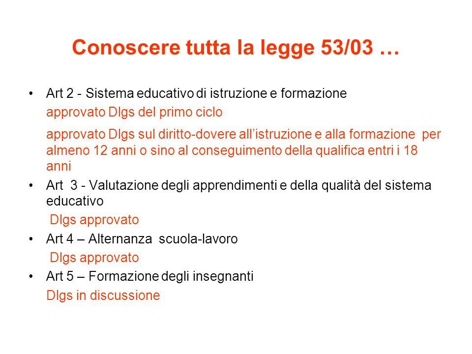 Conoscere tutta la legge 53/03 … Art 2 - Sistema educativo di istruzione e formazione approvato Dlgs del primo ciclo approvato Dlgs sul diritto-dovere