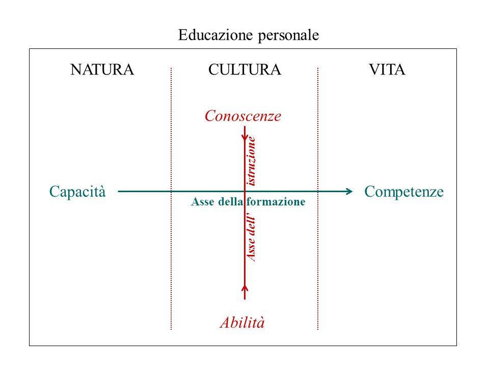 NATURACULTURAVITA CapacitàCompetenze Conoscenze Abilità Educazione personale Asse della formazione Asse dell istruzione