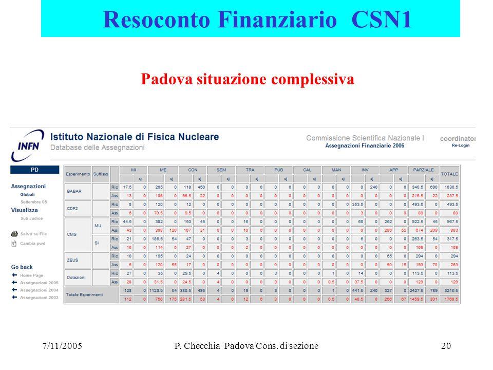 7/11/2005P. Checchia Padova Cons.