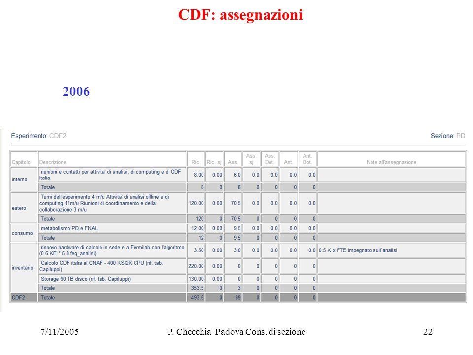 7/11/2005P. Checchia Padova Cons. di sezione22 CDF: assegnazioni 2006