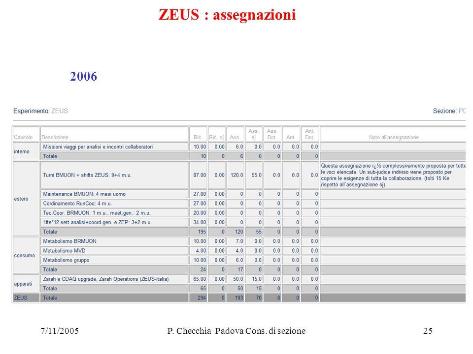 7/11/2005P. Checchia Padova Cons. di sezione25 ZEUS : assegnazioni 2006