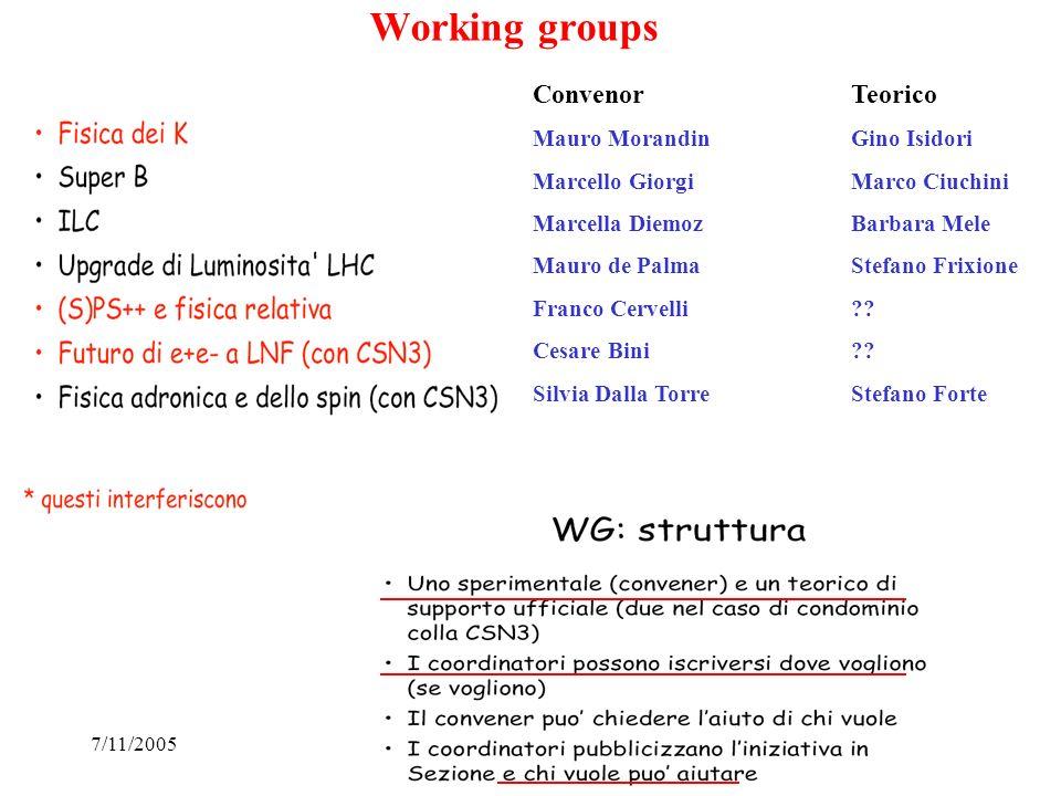 7/11/200529 Working groups ConvenorTeorico Mauro MorandinGino Isidori Marcello GiorgiMarco Ciuchini Marcella DiemozBarbara Mele Mauro de PalmaStefano Frixione Franco Cervelli .