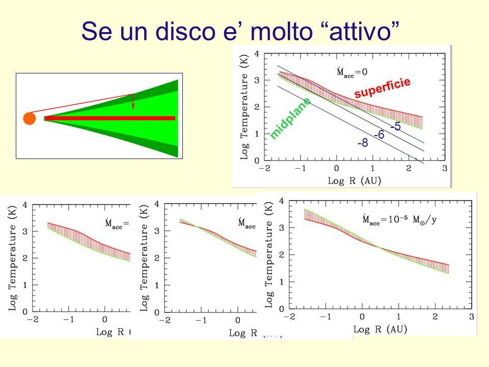 superficie midplane Se un disco e molto attivo -8 -6-5