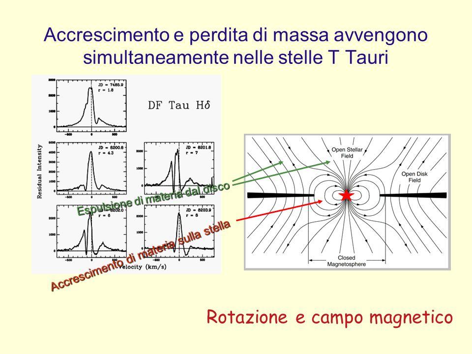 Rotazione e campo magnetico Accrescimento e perdita di massa avvengono simultaneamente nelle stelle T Tauri Accrescimento di materia sulla stella Espulsione di materia dal disco