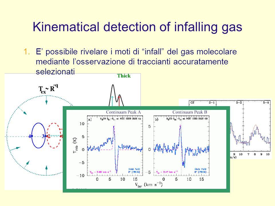Kinematical detection of infalling gas TrTr TbTb 1.E possibile rivelare i moti di infall del gas molecolare mediante losservazione di traccianti accuratamente selezionati